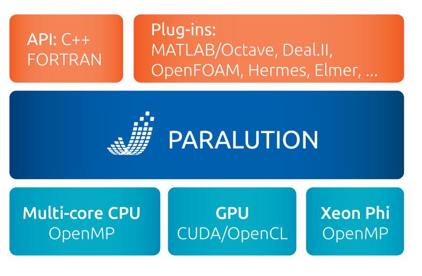 paralution-lib